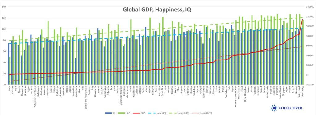 Productivity Happiness IQ