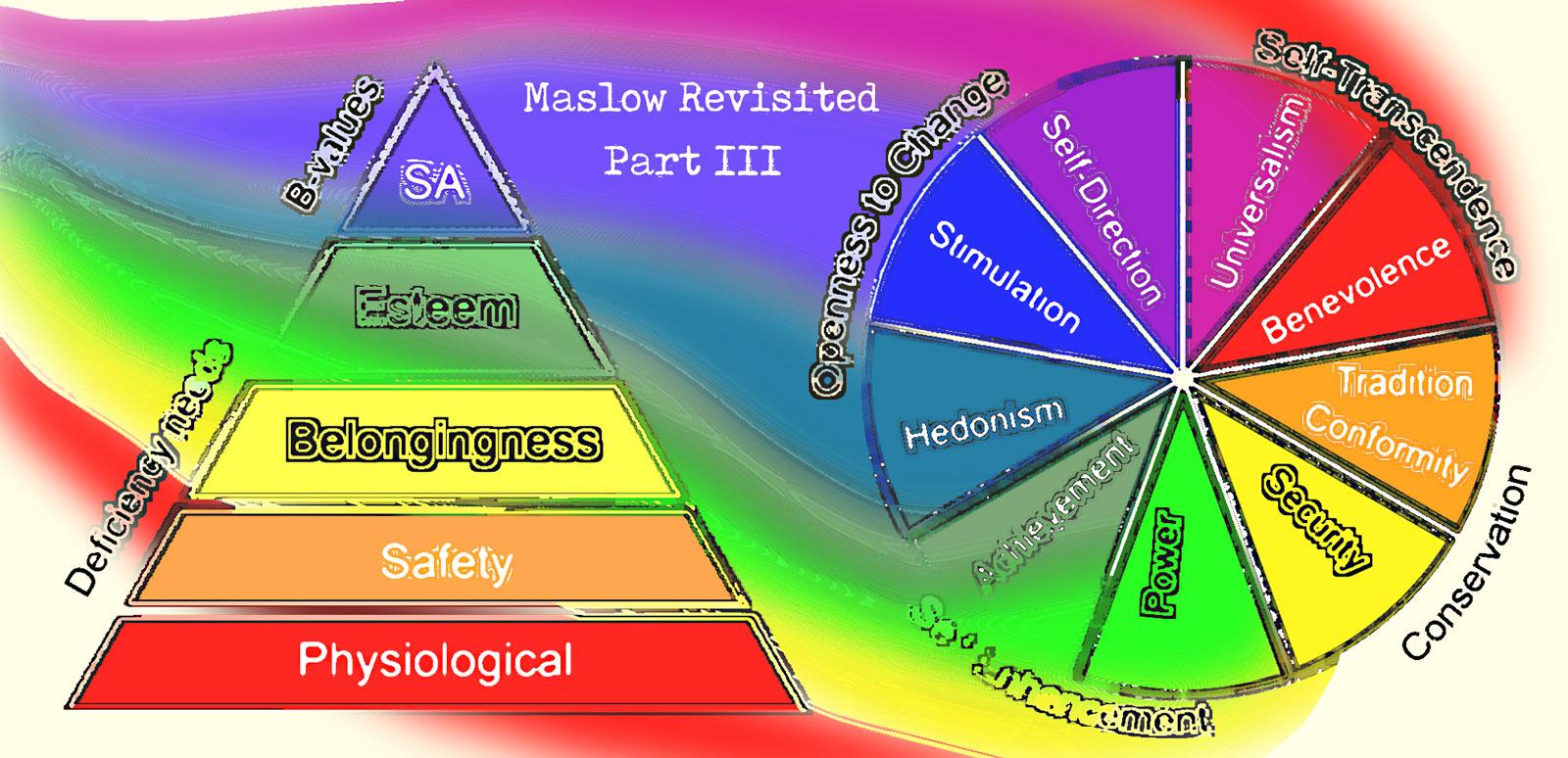 Maslow Schwartz