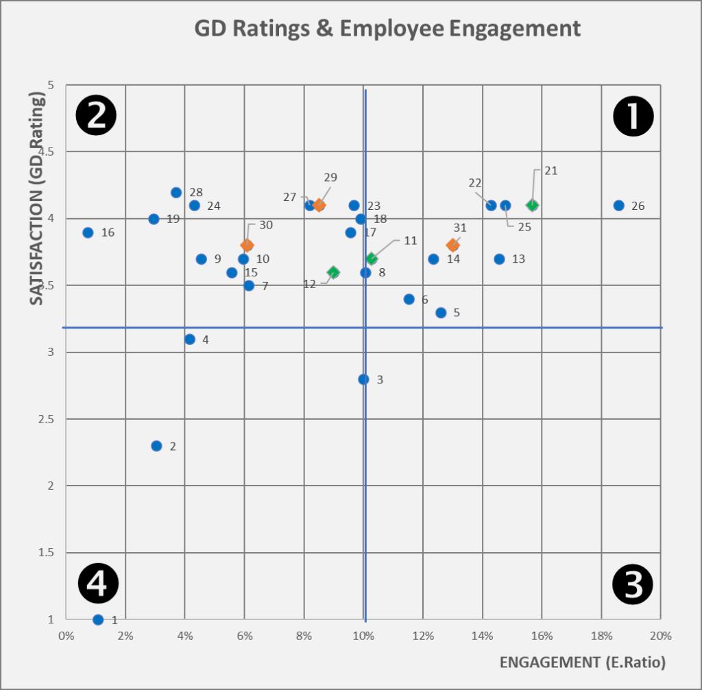 Employee Satisfaction-Engagement Matrix
